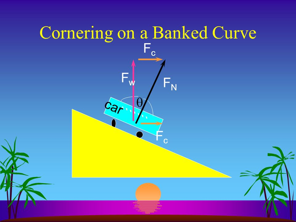 Cornering on the Horizontal F c = F F car FwFw FNFN F Therefore, mv 2 /r = F N on horiz., F N = F w = mg, mv 2 /r = mg … or, = v 2 /rg