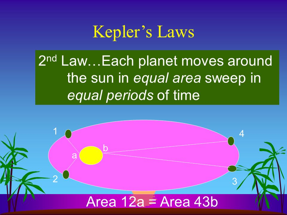 Keplers Laws 1 st Law…all planets circle the Sun in ellipital paths with the Sun at one focus 2 nd Law…Each planet moves around the sun in equal area sweep in equal periods of time