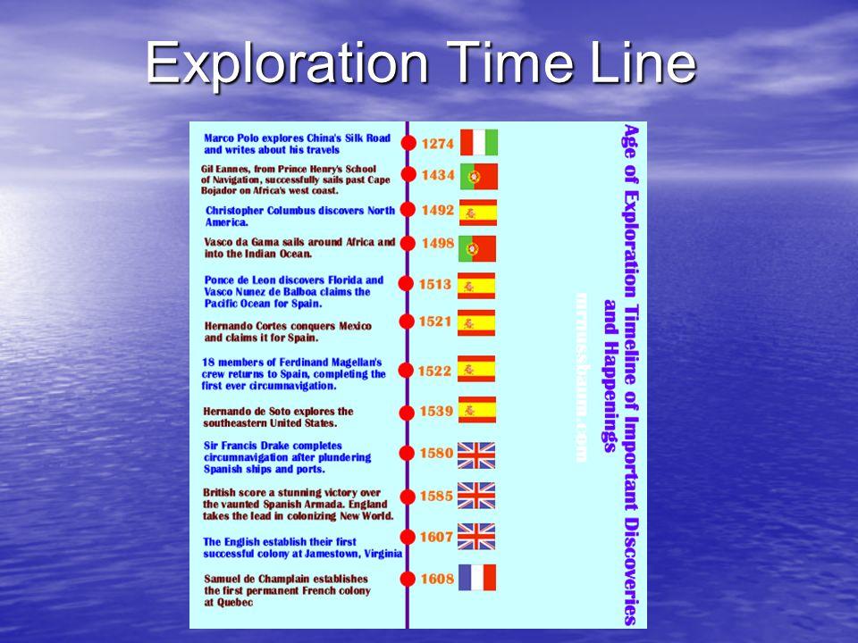 Exploration Time Line