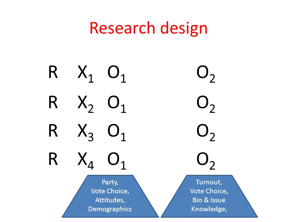 Research design RX1O1O2RX2O1O2RX3O1O2RX4O1O2RX1O1O2RX2O1O2RX3O1O2RX4O1O2 Party, Vote Choice, Attitudes, Demographics Turnout, Vote Choice, Bio & Issue Knowledge,