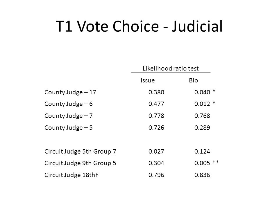 T1 Vote Choice - Judicial Likelihood ratio test IssueBio County Judge – 170.3800.040 * County Judge – 60.4770.012 * County Judge – 70.7780.768 County Judge – 50.7260.289 Circuit Judge 5th Group 70.0270.124 Circuit Judge 9th Group 50.3040.005 ** Circuit Judge 18thF0.7960.836