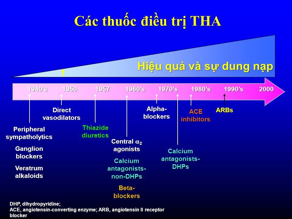 Các thuc điu tr THA Direct vasodilators Alpha- blockers Peripheral sympatholytics Ganglion blockers Veratrum alkaloids Central 2 agonists Calcium anta