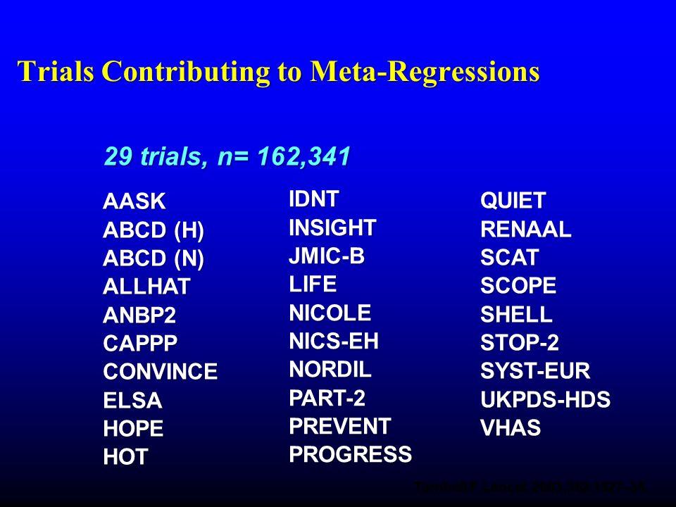 29 trials, n= 162,341 AASK ABCD (H) ABCD (N) ALLHATANBP2CAPPPCONVINCEELSAHOPEHOT IDNTINSIGHTJMIC-BLIFENICOLENICS-EHNORDILPART-2PREVENTPROGRESS QUIETRE