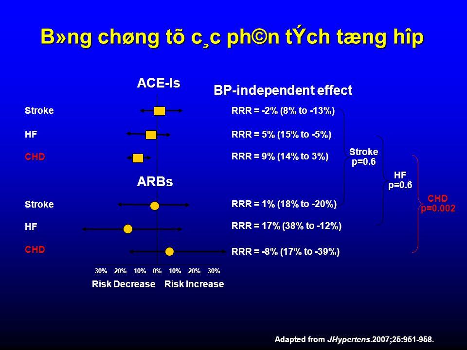 Adapted from JHypertens.2007;25:951-958. ARBs Risk Decrease Risk Increase Stroke HF CHD Stroke HF CHD RRR = -2% (8% to -13%) RRR = 5% (15% to -5%) RRR