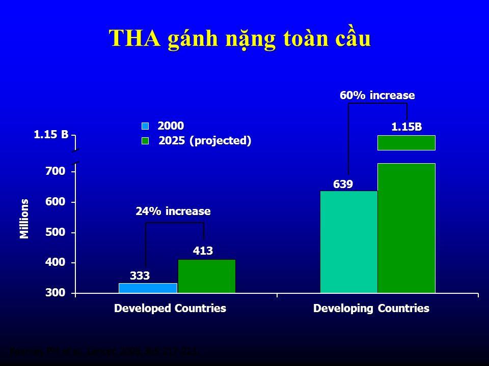 THA gánh nng toàn cu Kearney PM et al. Lancet. 2005;365:217-223. 333 413 639 1.15B 300 400 500 600 700 1.15 B Developed Countries Developing Countries