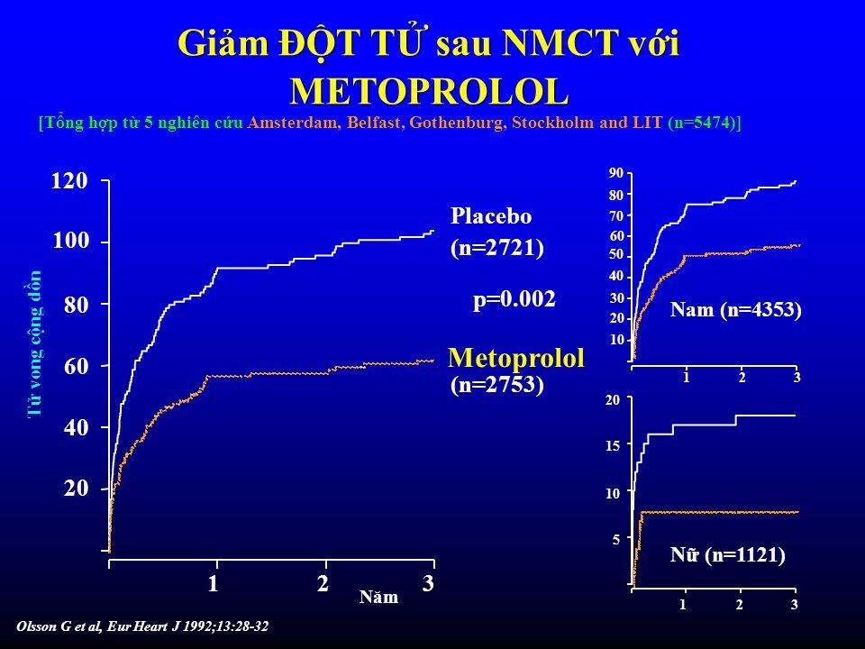 Metoprolol (n=2753) Placebo (n=2721) p=0.002 120 20 40 60 80 100 Năm T vong cng dn N (n=1121) 1 5 10 15 32 Olsson G et al, Eur Heart J 1992;13:28-32 3