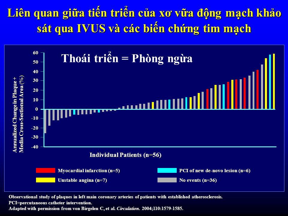 Liên quan gia tin trin ca xơ va đng mch kho sát qua IVUS và các bin chng tim mch Annualized Change in Plaque + Media Cross-Sectional Area (%) Individu