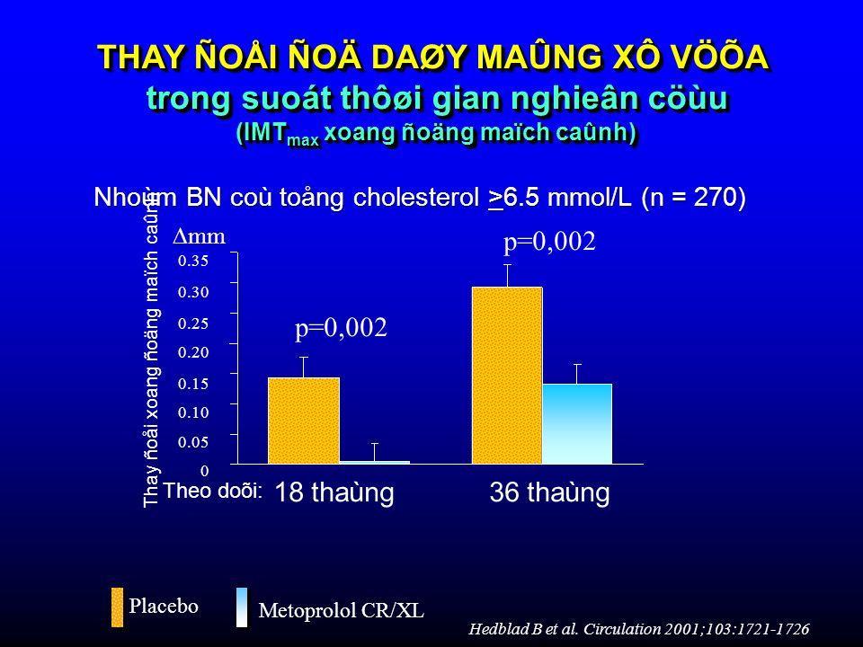 18 thaùng36 thaùng Nhoùm BN coù toång cholesterol >6.5 mmol/L (n = 270) p=0,002 THAY ÑOÅI ÑOÄ DAØY MAÛNG XÔ VÖÕA trong suoát thôøi gian nghieân cöùu (