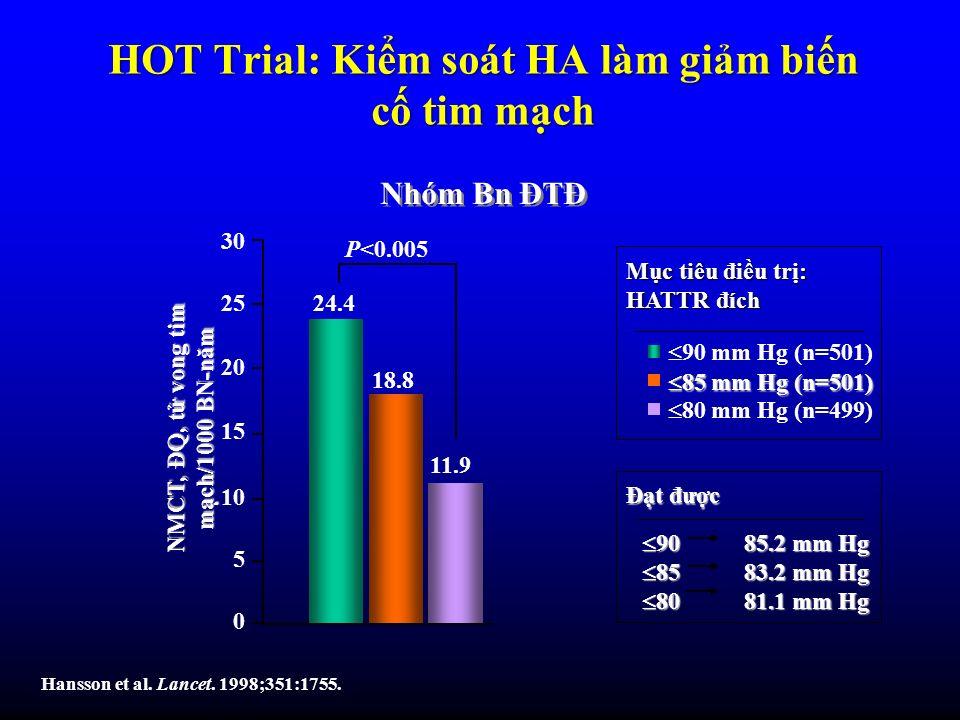 90 85.2 mm Hg 90 85.2 mm Hg 85 83.2 mm Hg 85 83.2 mm Hg 80 81.1 mm Hg 80 81.1 mm Hg HOT Trial: Kim soát HA làm gim bin c tim mch Hansson et al. Lancet