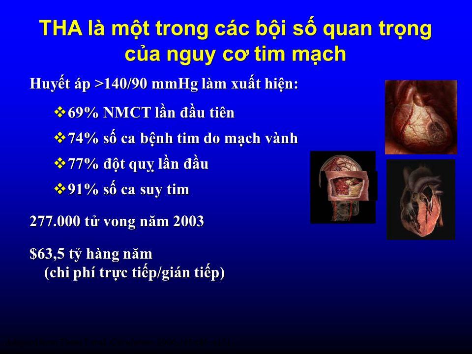 THA là mt trong các bi s quan trng ca nguy cơ tim mch Huyt áp >140/90 mmHg làm xut hin: 69% NMCT ln đu tiên 69% NMCT ln đu tiên 74% s ca bnh tim do mc