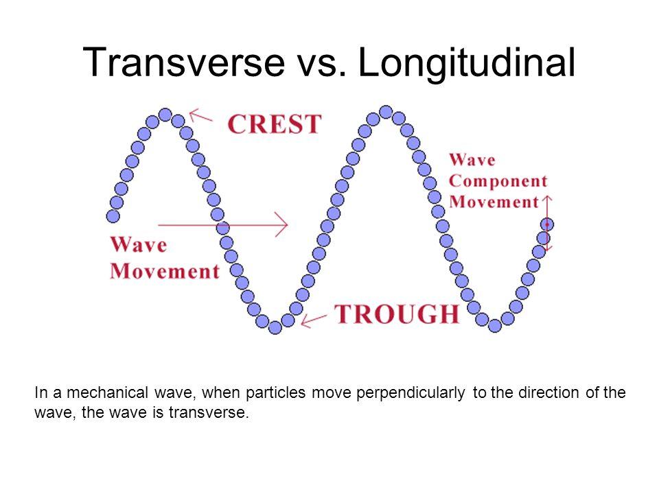 LONGITUDINAL SOUND WAVES