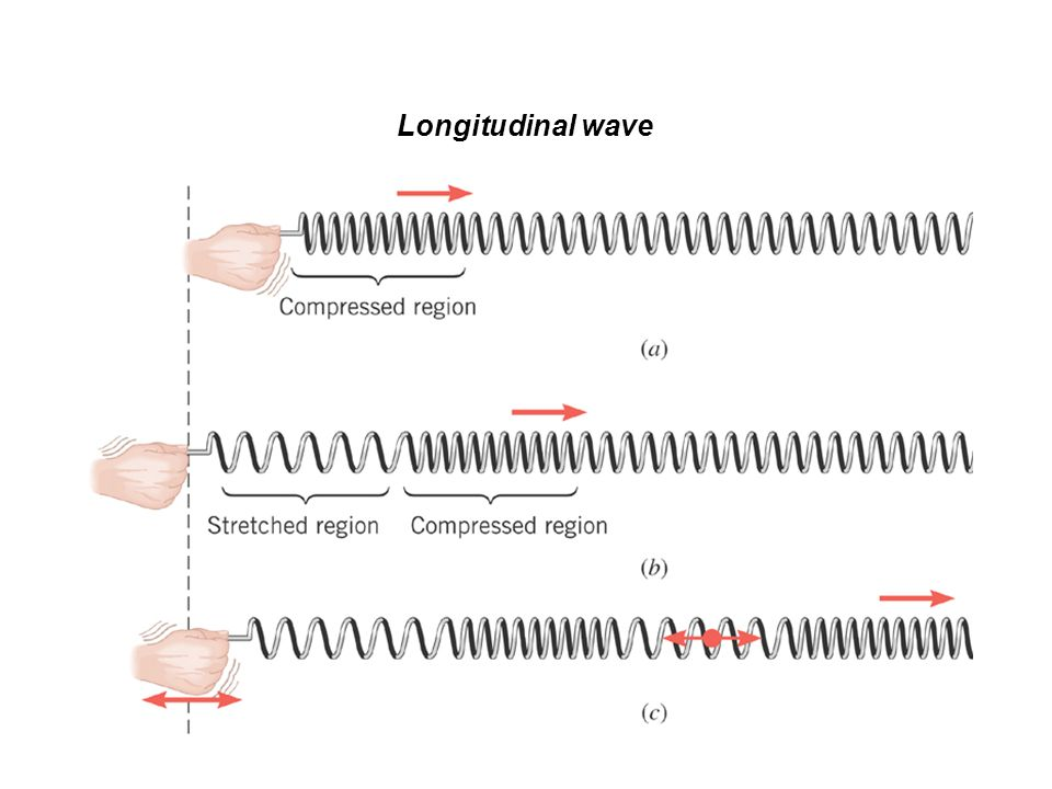 THE FREQUENCY OF A SOUND WAVE The frequency is the number of cycles per second.
