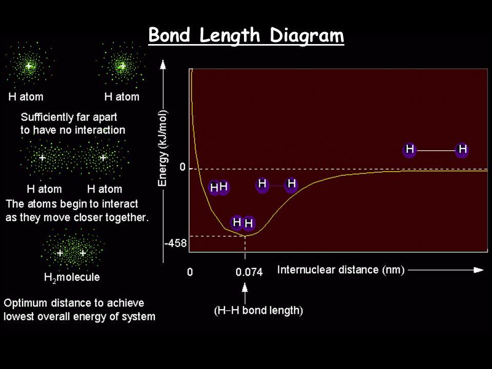 Covalent Bonding Forces Electron – electron Electron – electron repulsive forces repulsive forces Proton – proton repulsive forces Electron – proton attractive forces