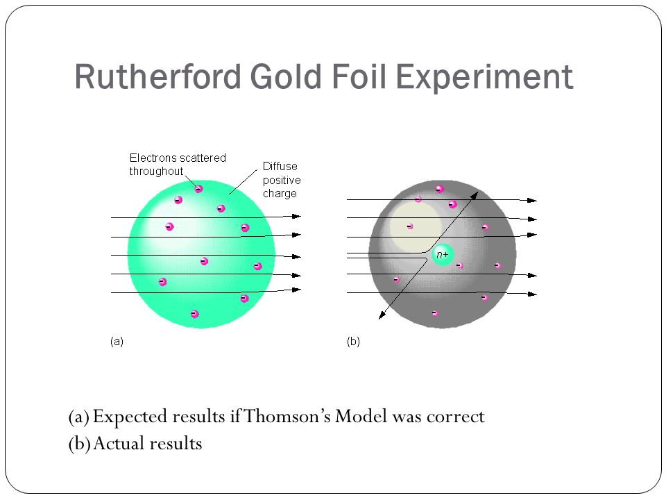 Rutherford Gold Foil Experiment (a)Expected results if Thomsons Model was correct (b)Actual results