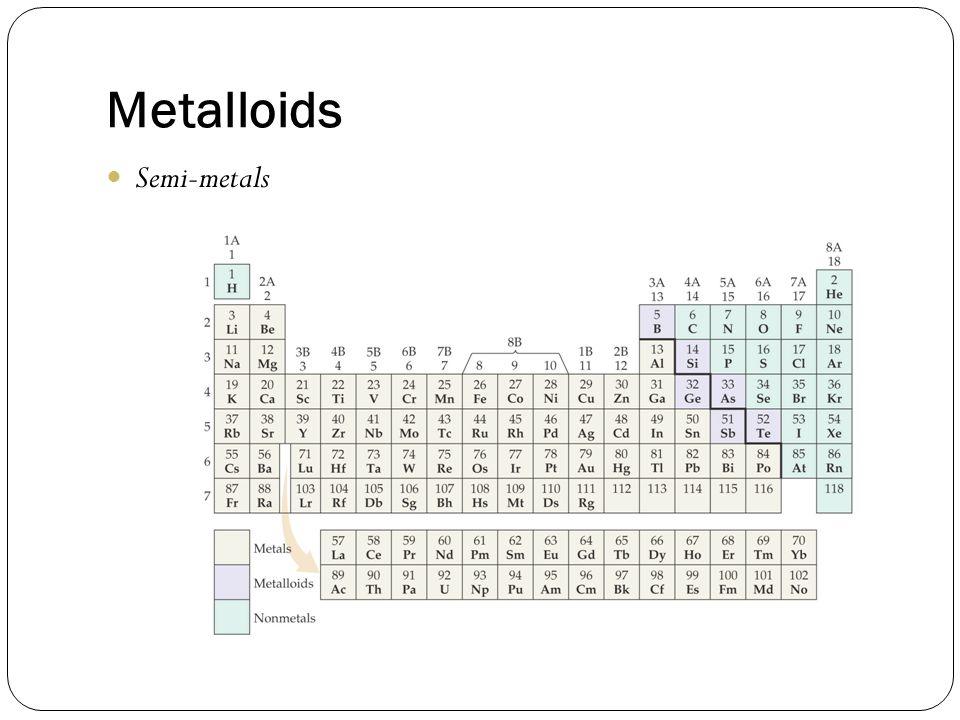 Metalloids Semi-metals