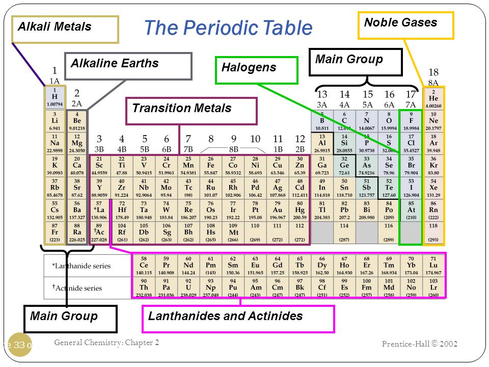 Prentice-Hall © 2002 General Chemistry: Chapter 2 Slide 33 of 25 The Periodic Table Alkali MetalsAlkaline EarthsTransition MetalsHalogensNoble Gases L