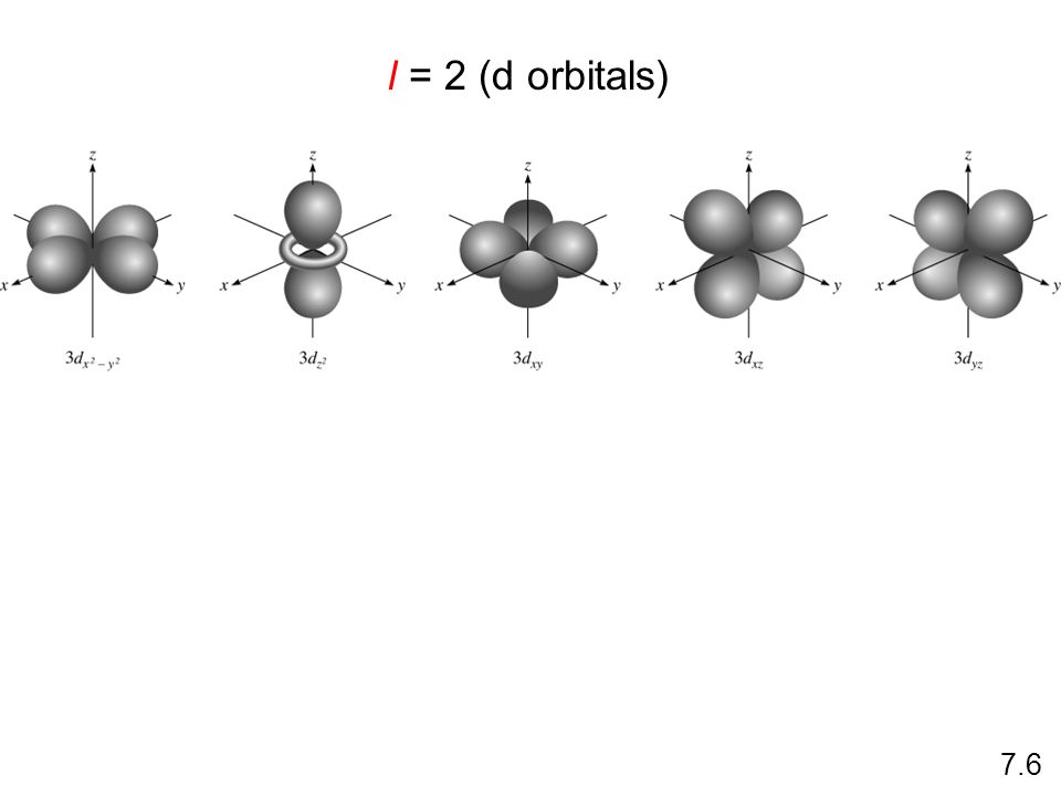 2 nd Quantum Number d orbitals: various shapes l value of 2 Max. 10 electrons