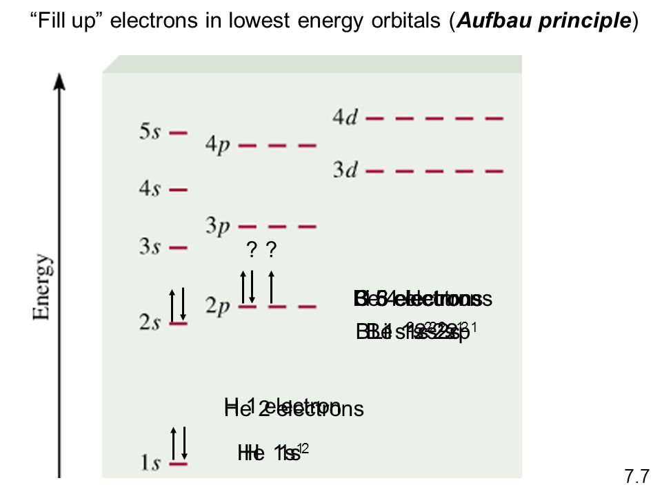 How many 2p orbitals are there in an atom? 2p n=2 l = 1 If l = 1, then m l = -1, 0, or +1 3 orbitals How many electrons can be placed in the 3d subshe