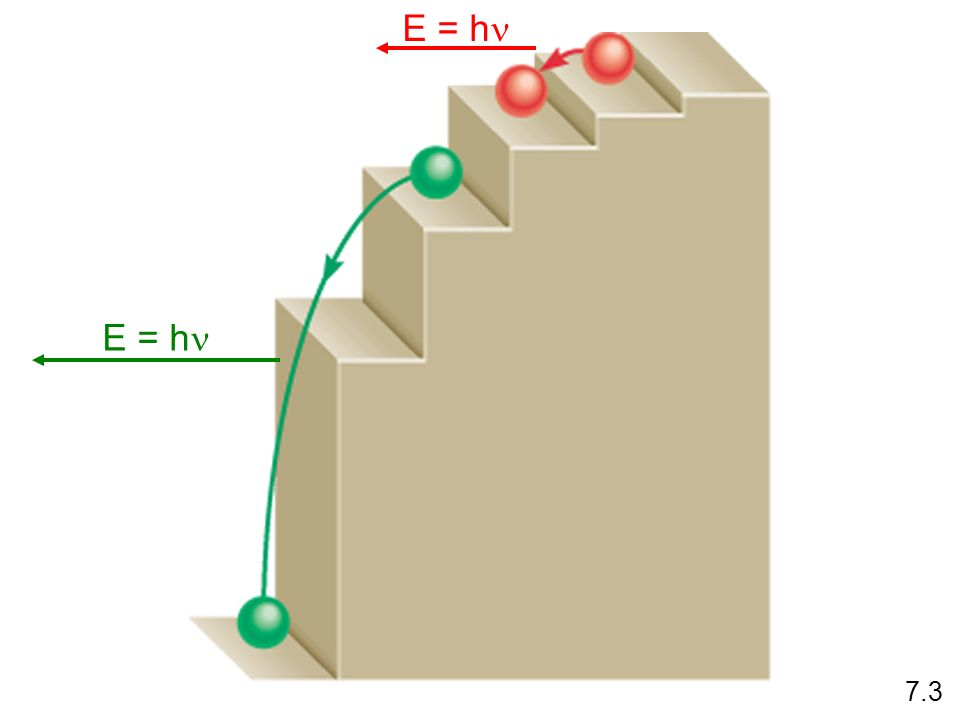 Bohr Model a photon is released that has an energy equal to the difference between the initial and final energy orbits