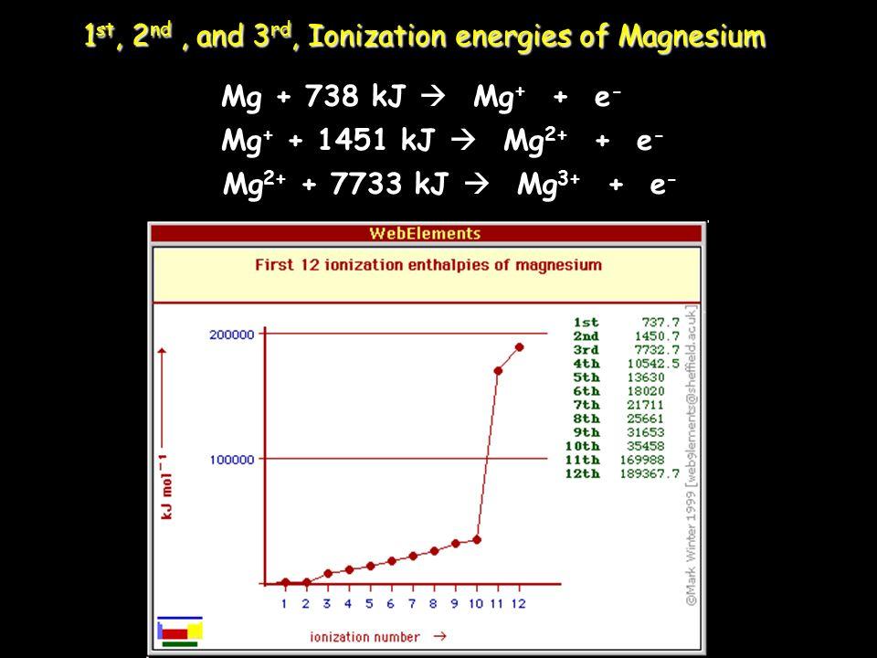 1 st, 2 nd, and 3 rd, Ionization energies of Magnesium Mg + 738 kJ Mg + + e - Mg + + 1451 kJ Mg 2+ + e - Mg 2+ + 7733 kJ Mg 3+ + e -