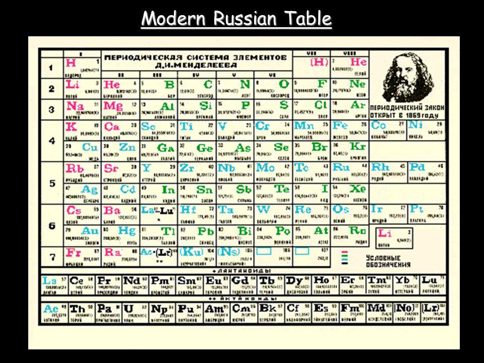 Modern Russian Table