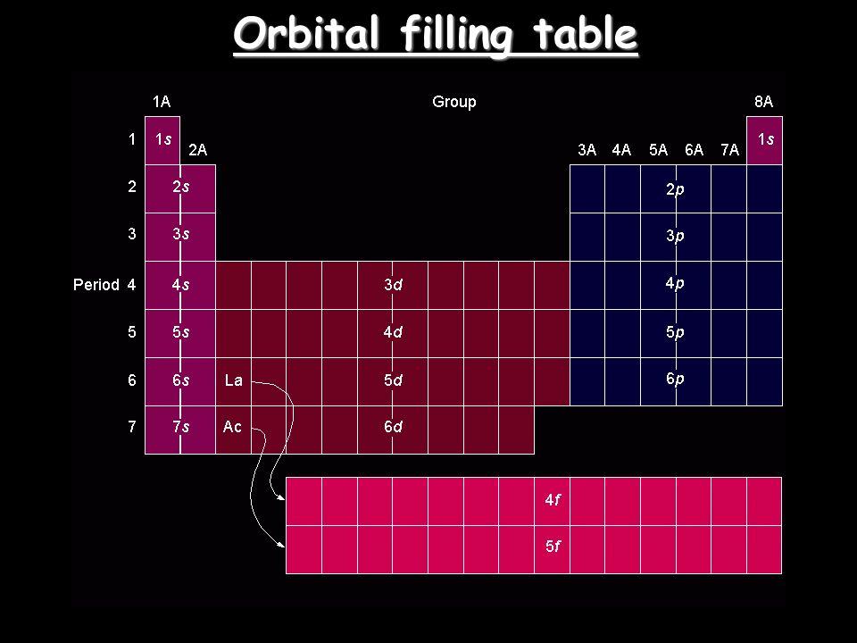 Orbital filling table