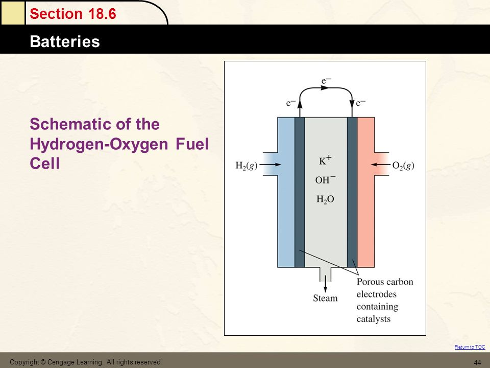 Section 18.6 Batteries Return to TOC Copyright © Cengage Learning. All rights reserved 44 Schematic of the Hydrogen-Oxygen Fuel Cell