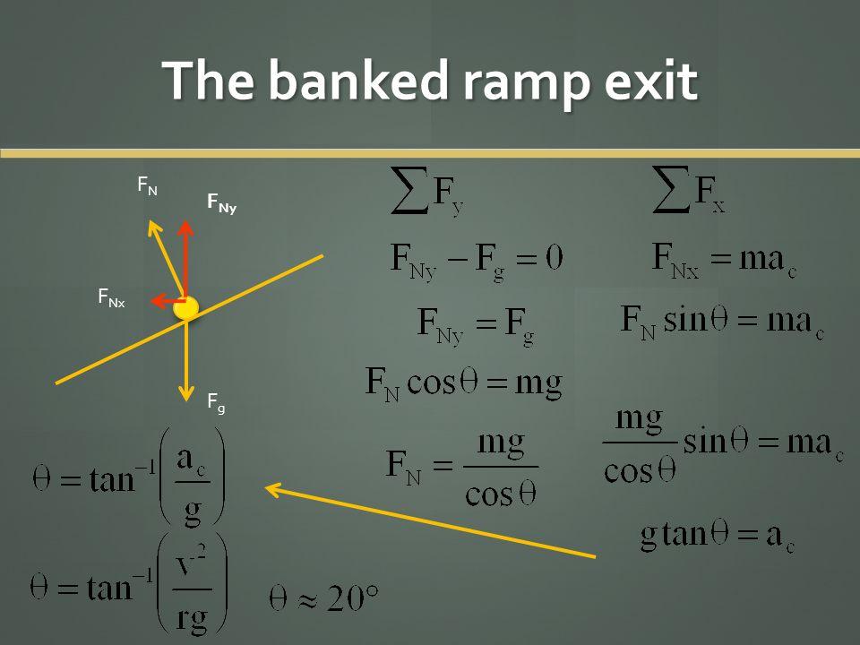 The banked ramp exit FgFg FNFN F Ny F Nx