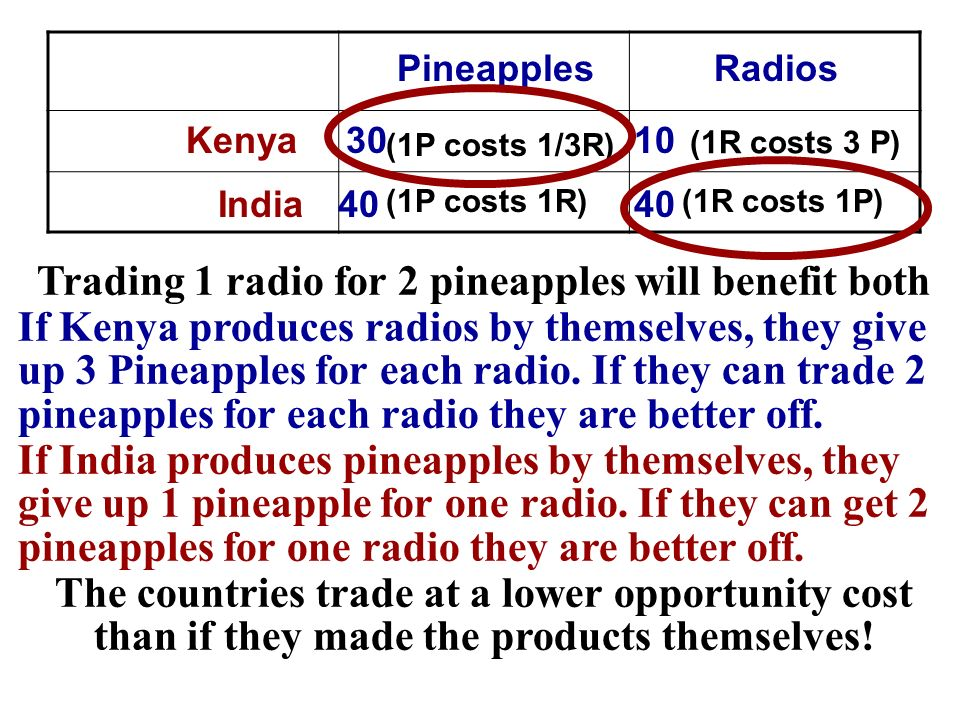 Trading 1 radio for 2 pineapples will benefit both If Kenya produces radios by themselves, they give up 3 Pineapples for each radio. If they can trade
