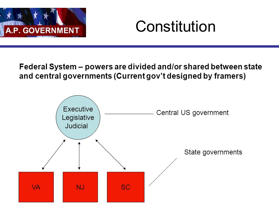 Constitution Executive Legislative Judicial Central US government VANJSC State governments Federal System – powers are divided and/or shared between state and central governments (Current govt designed by framers)