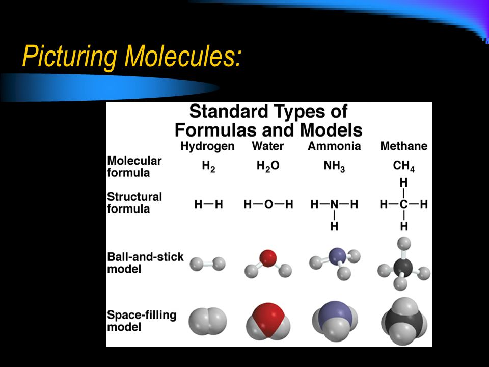 Binary covalent compounds First element in the formula is named first using the full element name Second element is named like anions (root of element & -ide) Prefixes are used to denote numbers of atoms present in the compound Exception: mono- is not used with the first element