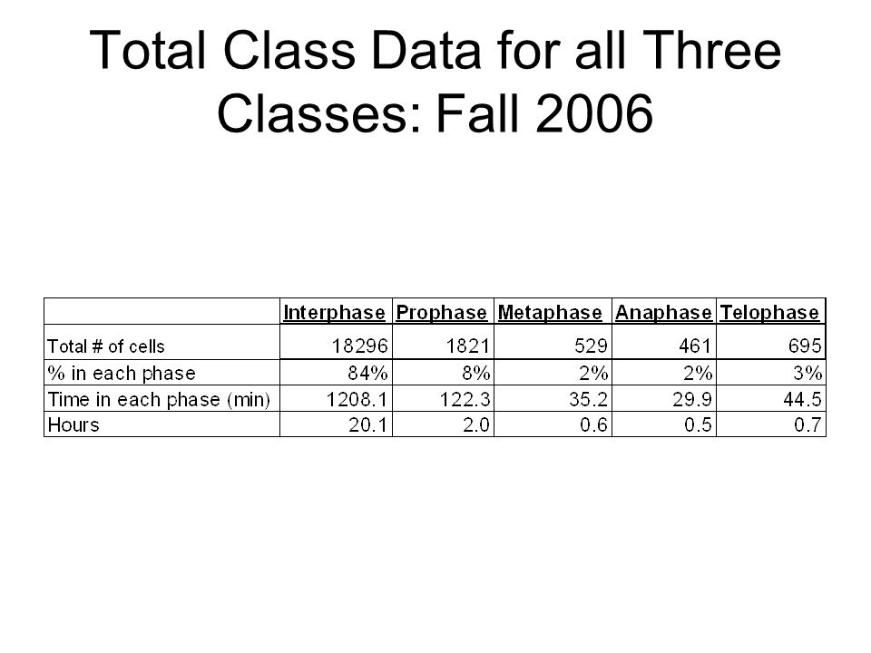 Total Class Data for all Three Classes: Fall 2006