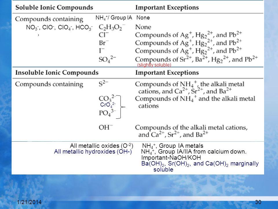 1/21/201430 (slightly soluble) CrO 4 2- NO 3 -, ClO -, ClO 4 -, HCO 3 -, NH 4 + / Group IA None All metallic oxides (O -2 ) NH 4 +, Group IA metals Al