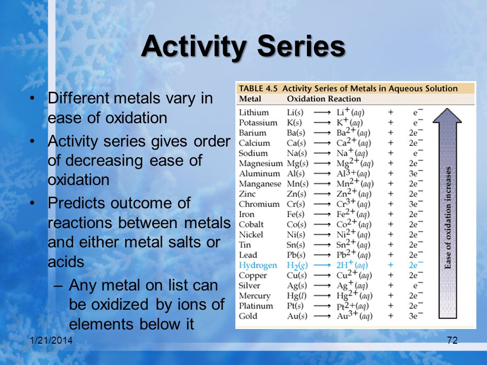 Activity Series Different metals vary in ease of oxidation Activity series gives order of decreasing ease of oxidation Predicts outcome of reactions b