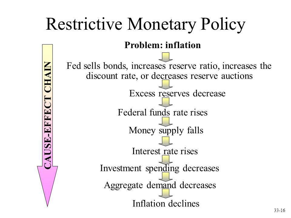 Restrictive Monetary Policy Problem: inflation Fed sells bonds, increases reserve ratio, increases the discount rate, or decreases reserve auctions Ex