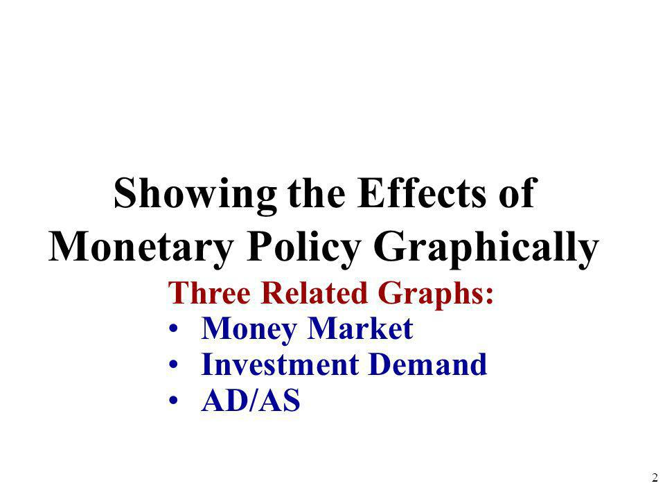 Showing the Effects of Monetary Policy Graphically 2 Three Related Graphs: Money Market Investment Demand AD/AS
