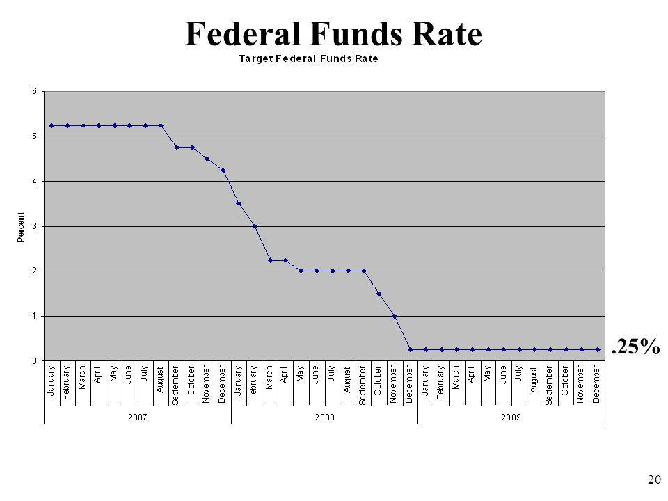 Federal Funds Rate 20.25%