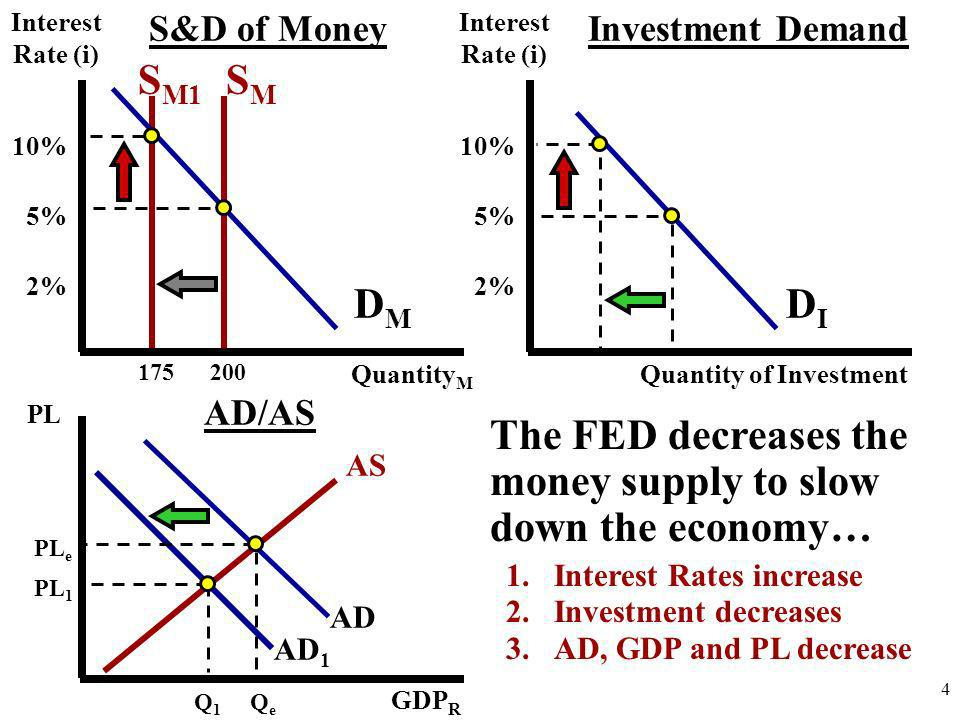 Expansionary Monetary Policy Problem: unemployment and recession Fed buys bonds, lowers reserve ratio, lowers the discount rate, or increases reserve auctions Excess reserves increase Federal funds rate falls Money supply rises Interest rate falls Investment spending increases Aggregate demand increases Real GDP rises CAUSE-EFFECT CHAIN 33-15