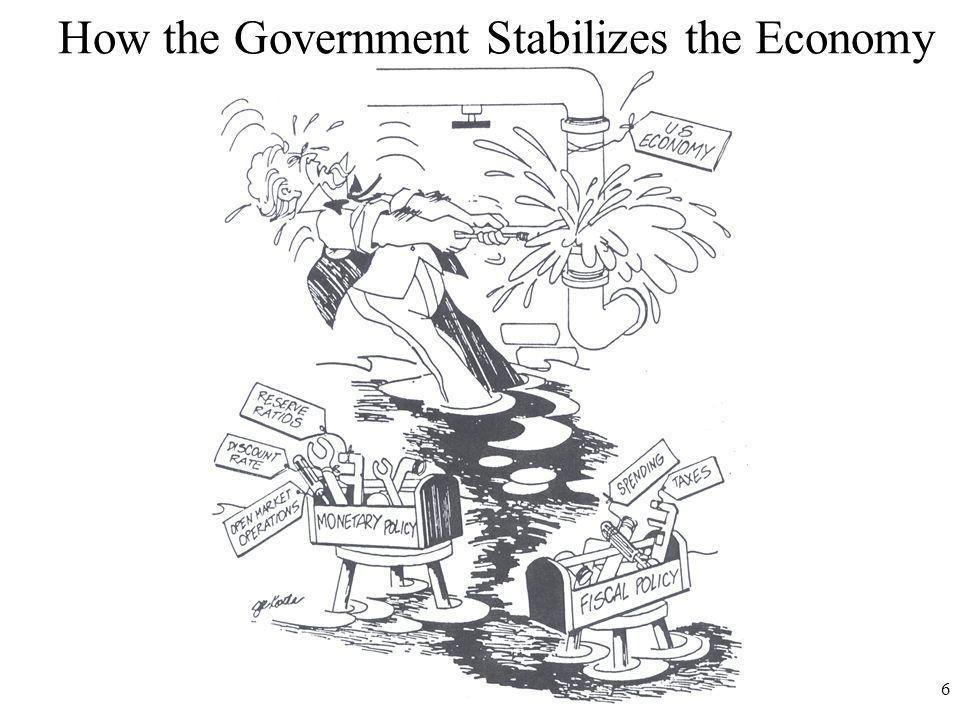 How the FED Stabilizes the Economy 7 These are the three Shifters of Money Supply
