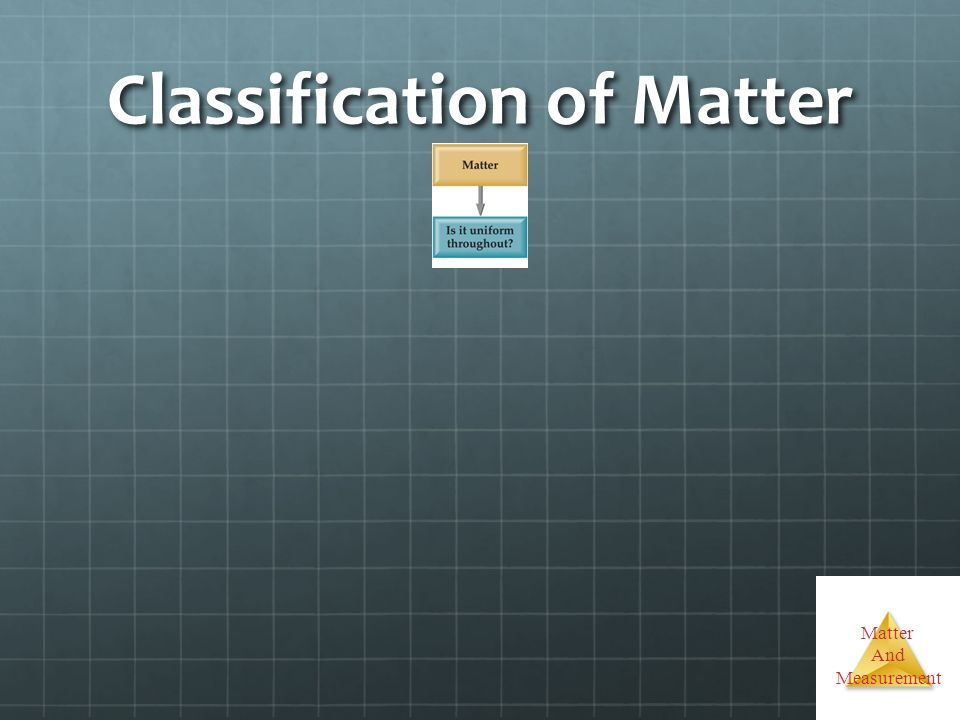Matter And Measurement Classification of Matter