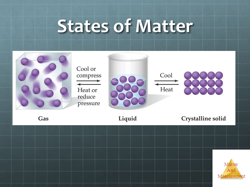 Matter And Measurement States of Matter