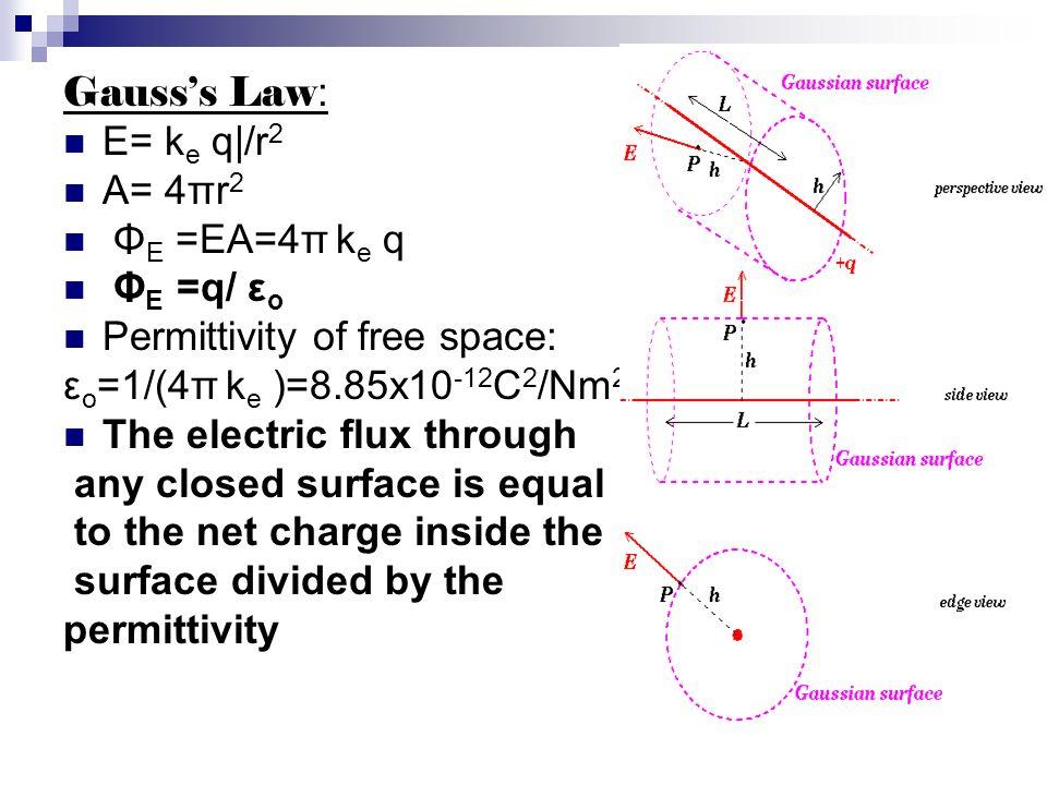 Gausss Law : E= k e q|/r 2 A= 4πr 2 Φ E =EA=4π k e q Φ E =q/ ε o Permittivity of free space: ε o =1/(4π k e )=8.85x10 -12 C 2 /Nm 2 The electric flux