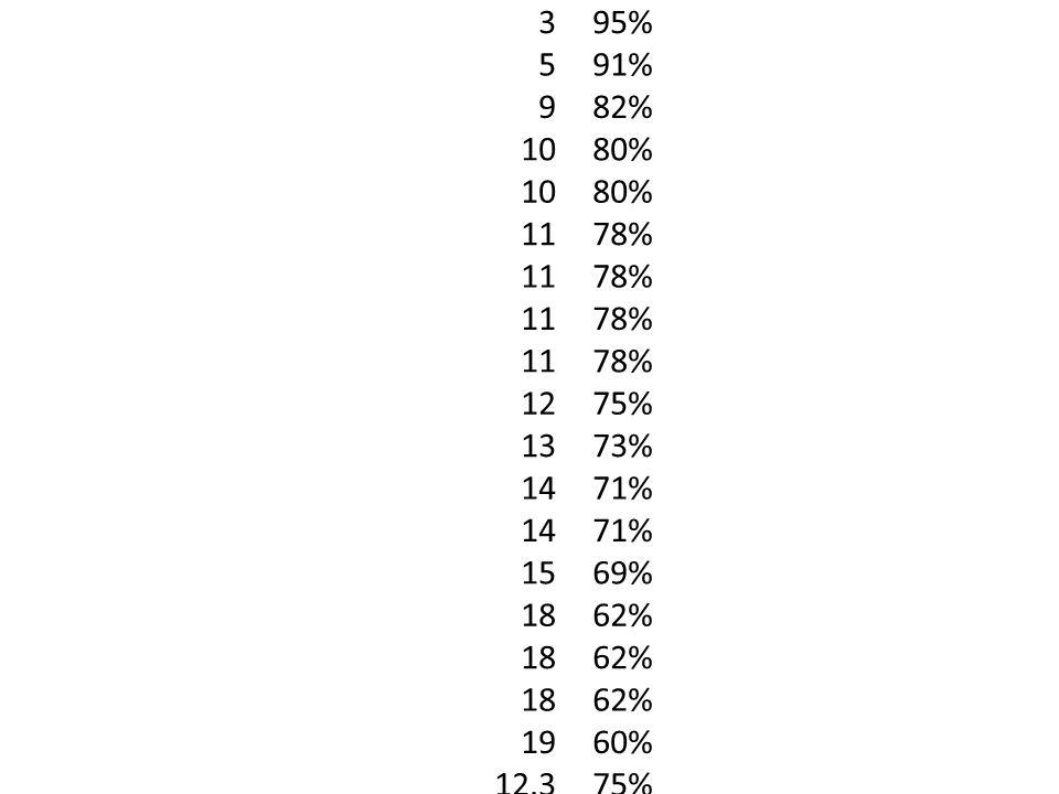 3 5 9 10 11 12 13 14 15 18 19 12.3 95% 91% 82% 80% 78% 75% 73% 71% 69% 62% 60% 75%
