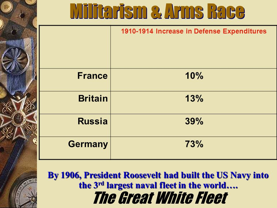 Militarism & Arms Race 187018801890190019101914 $94$130$154$268$289$398 Total Defense Expenditures for the Great Powers [Germany, Austria-Hungary, Ita