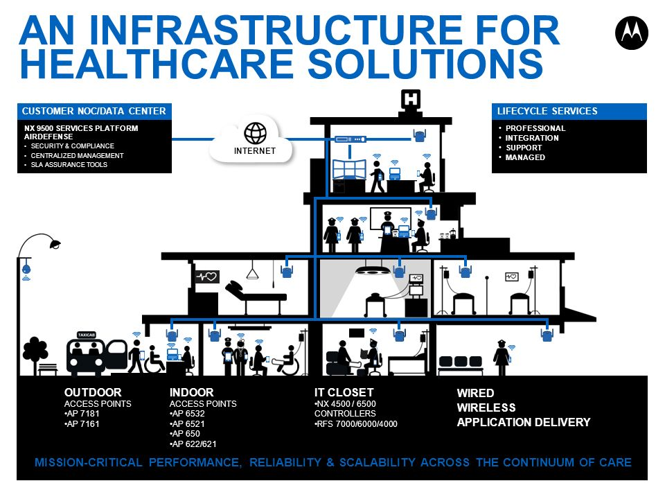 AN INFRASTRUCTURE FOR HEALTHCARE SOLUTIONS MISSION-CRITICAL PERFORMANCE, RELIABILITY & SCALABILITY ACROSS THE CONTINUUM OF CARE OUTDOOR ACCESS POINTS