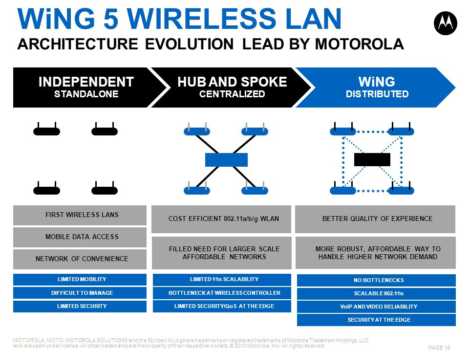 WiNG 5 WIRELESS LAN ARCHITECTURE EVOLUTION LEAD BY MOTOROLA MOTOROLA, MOTO, MOTOROLA SOLUTIONS and the Stylized M Logo are trademarks or registered tr
