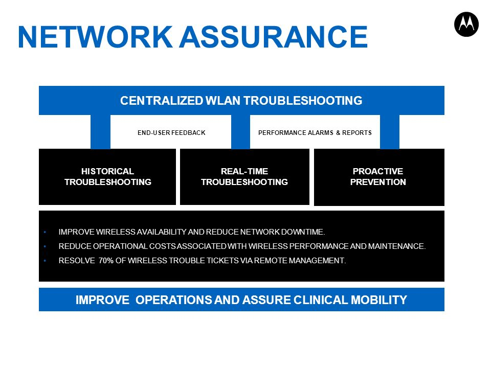 NETWORK ASSURANCE PAGE 23 END-USER FEEDBACKPERFORMANCE ALARMS & REPORTS HISTORICAL TROUBLESHOOTING REAL-TIME TROUBLESHOOTING PROACTIVE PREVENTION IMPR