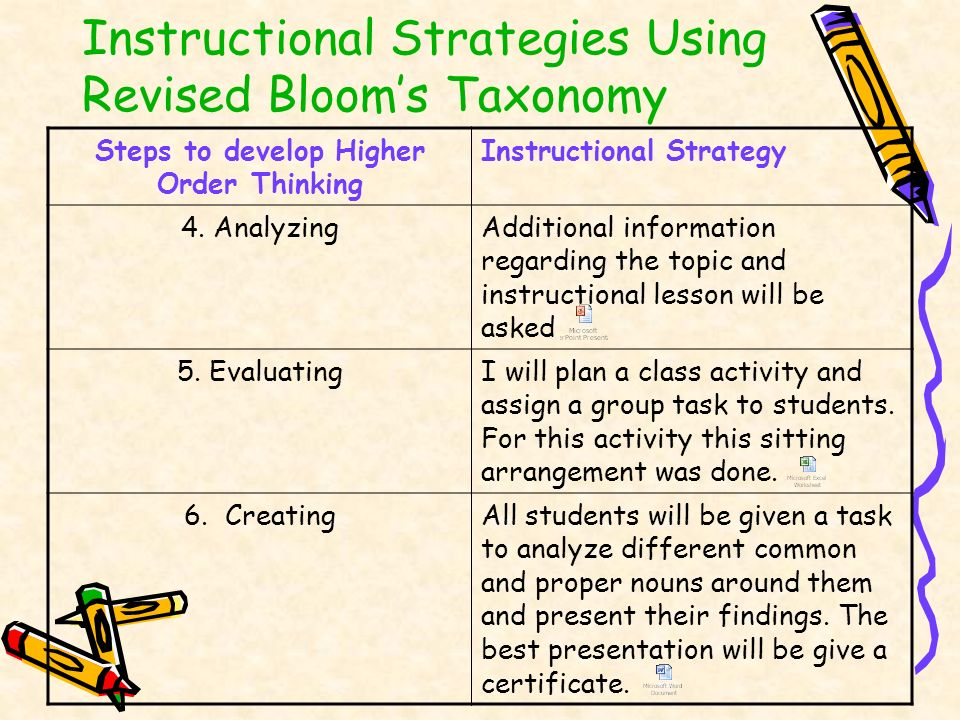 Instructional Strategies Using Revised Blooms Taxonomy Steps to develop Higher Order Thinking Instructional Strategy 4. AnalyzingAdditional informatio