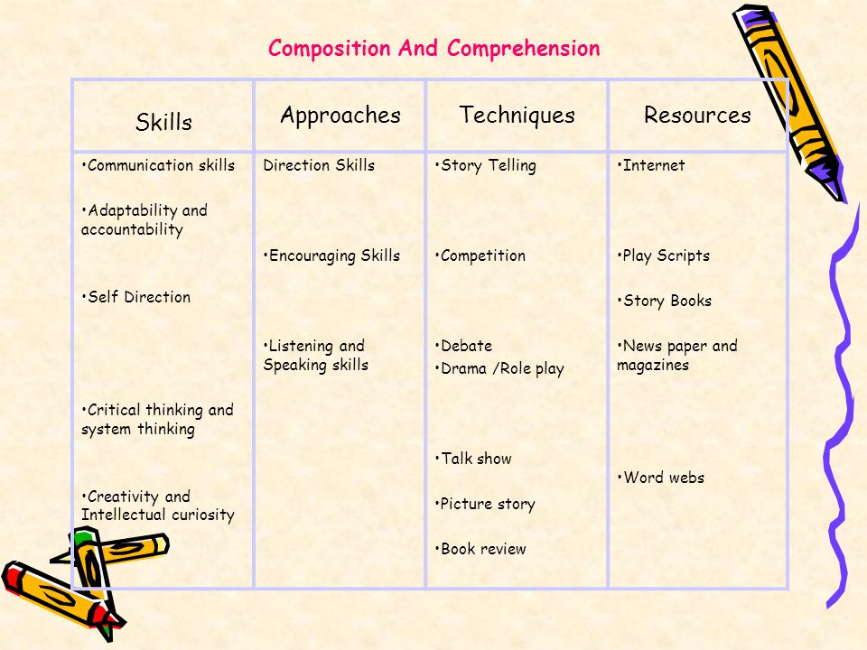 Composition And Comprehension Skills ApproachesTechniquesResources Communication skills Adaptability and accountability Self Direction Critical thinki