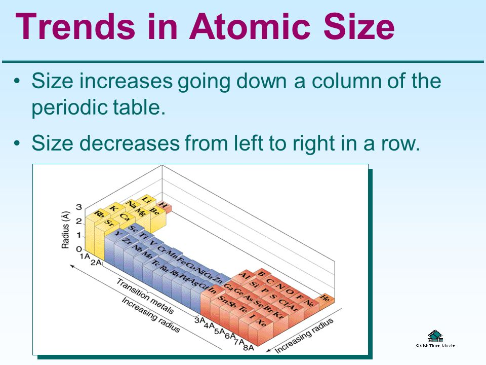 Trends in Atomic Size Size increases going down a column of the periodic table. Size decreases from left to right in a row.